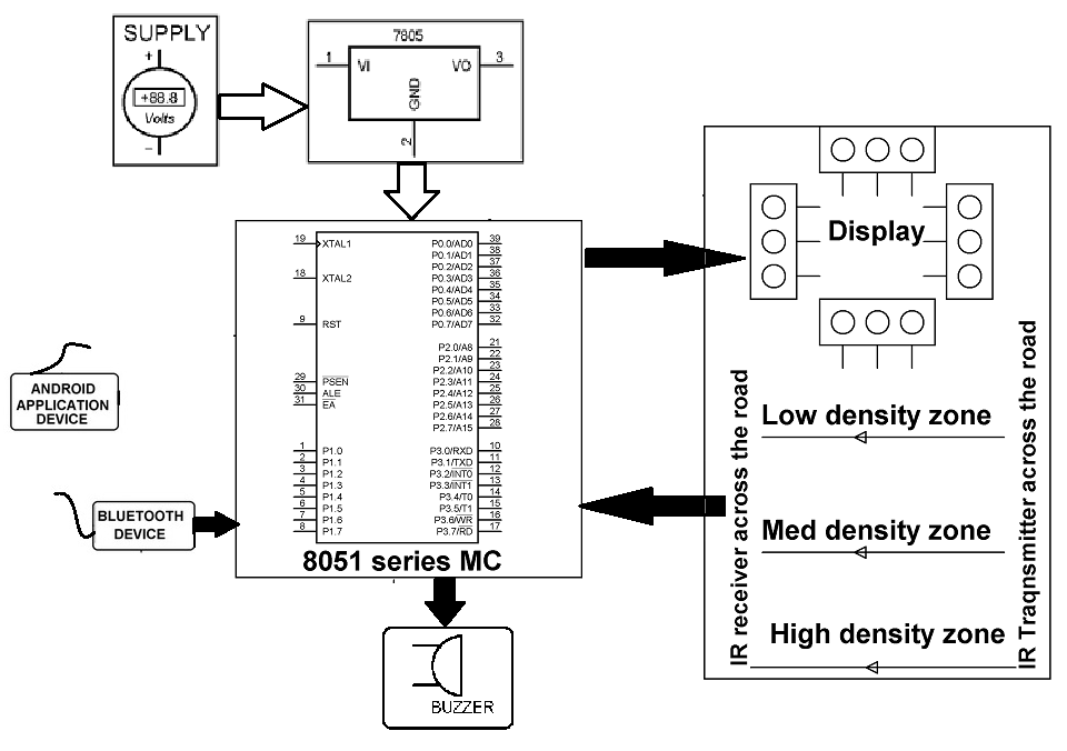 density based traffic signal light system with bluetooth override