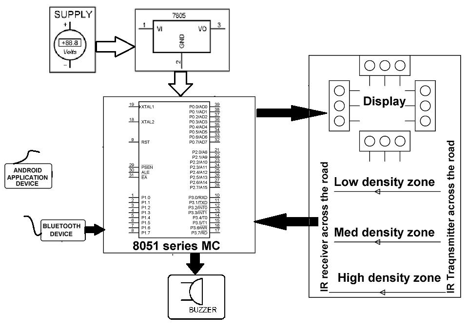 block diagram mobile application