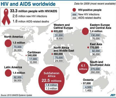 UN Aids 2010 statistics, how many people have HIV and AIDS