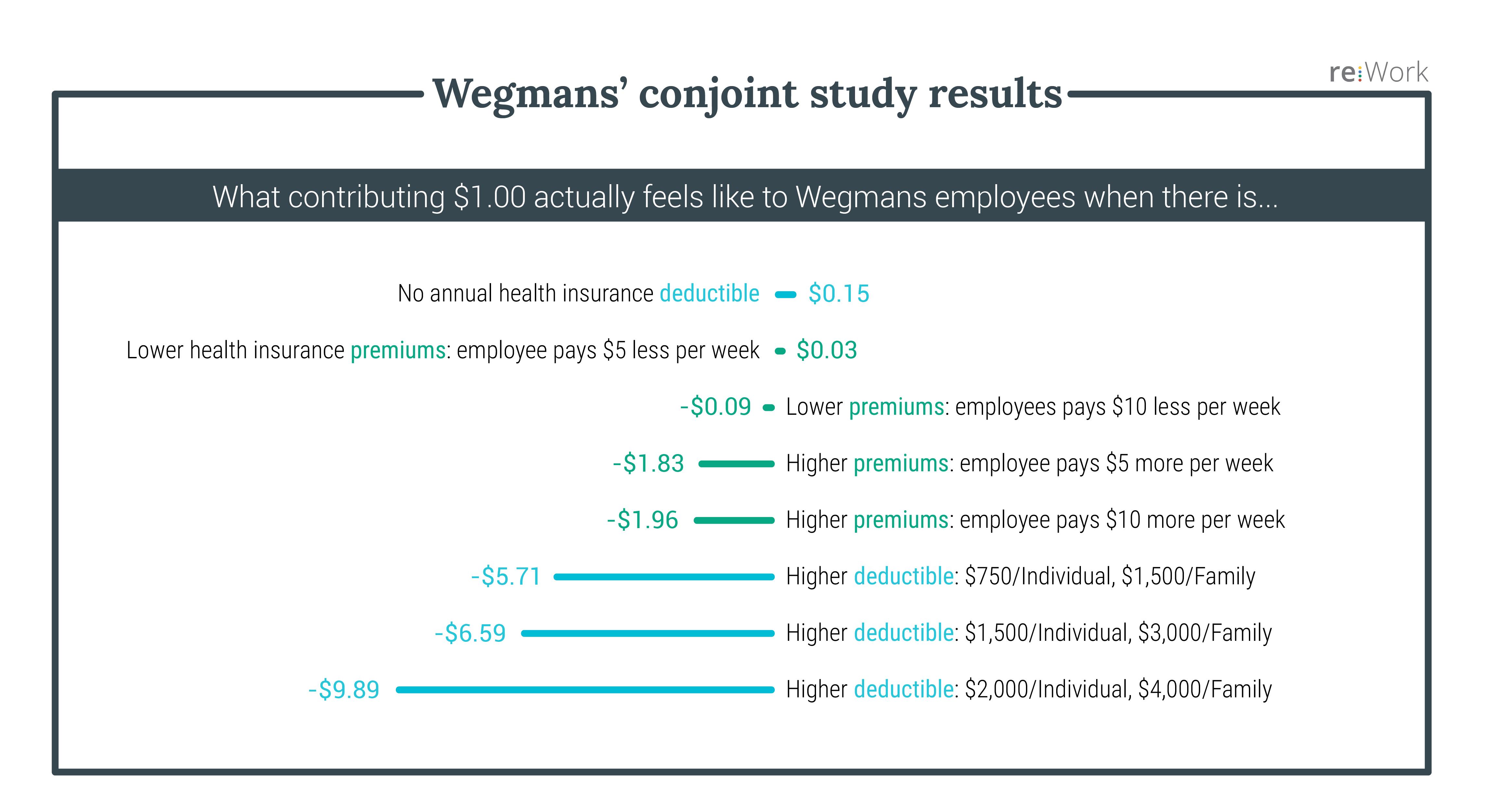 Wegmans: оценка ценности корпоративных льгот для сотрудников
