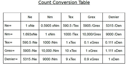 Count Conversion Table