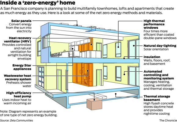 Redhookgreen Zero Energy Factory Built Homes For The