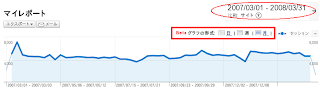 Google Analytics - week