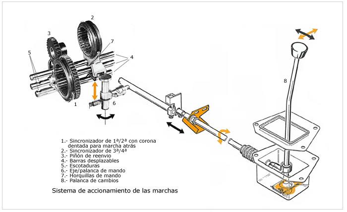Componentes de transmisión manual: octubre 2010