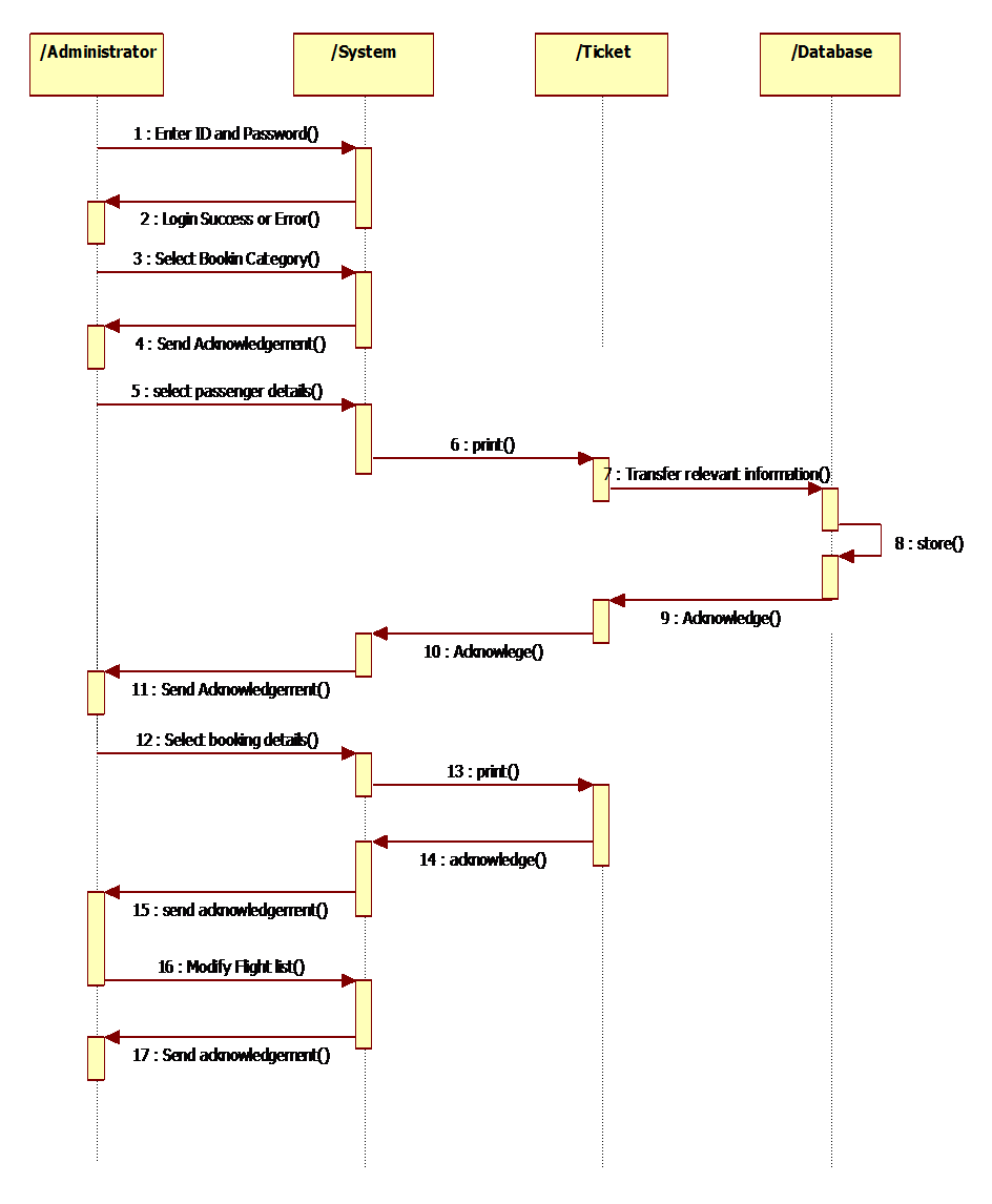 hight resolution of an example sequence diagram of an airline reservation syatem