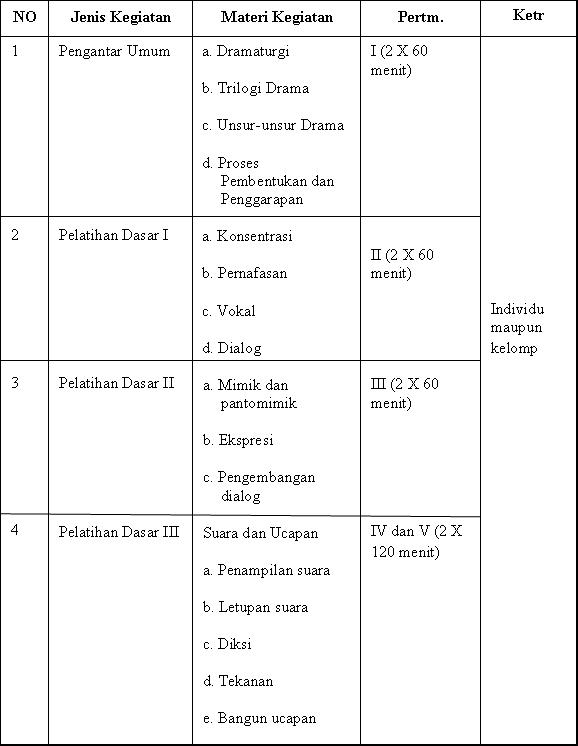 Latihan Dasar Teater : latihan, dasar, teater, TEATER:, CONTOH, PROGRAM, PELATIHAN, DASAR, TEATER