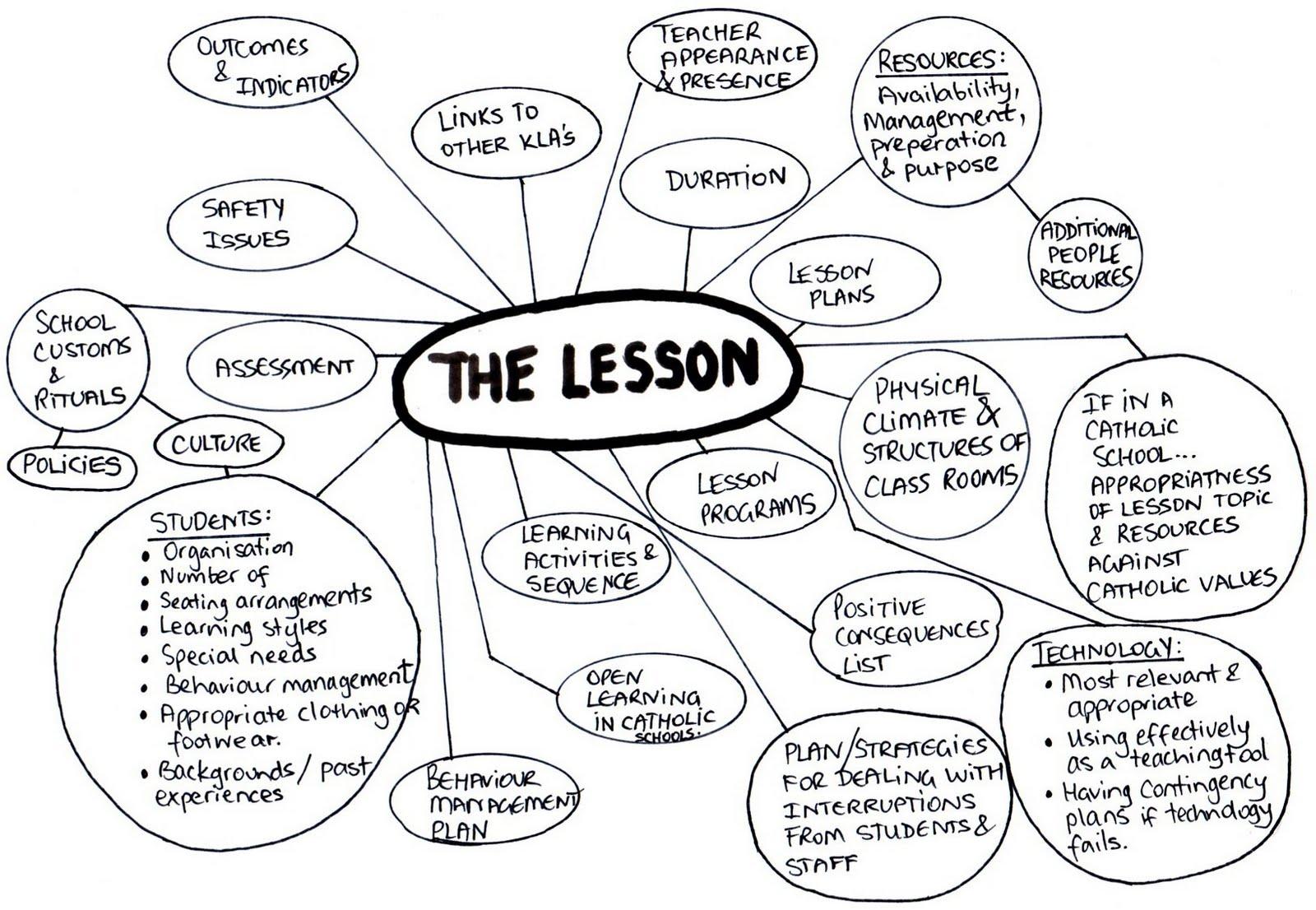 Jolanta Lesson Planning Essentials