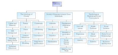 Social Psychology Jessica S Blog Concept Map For Blog 2