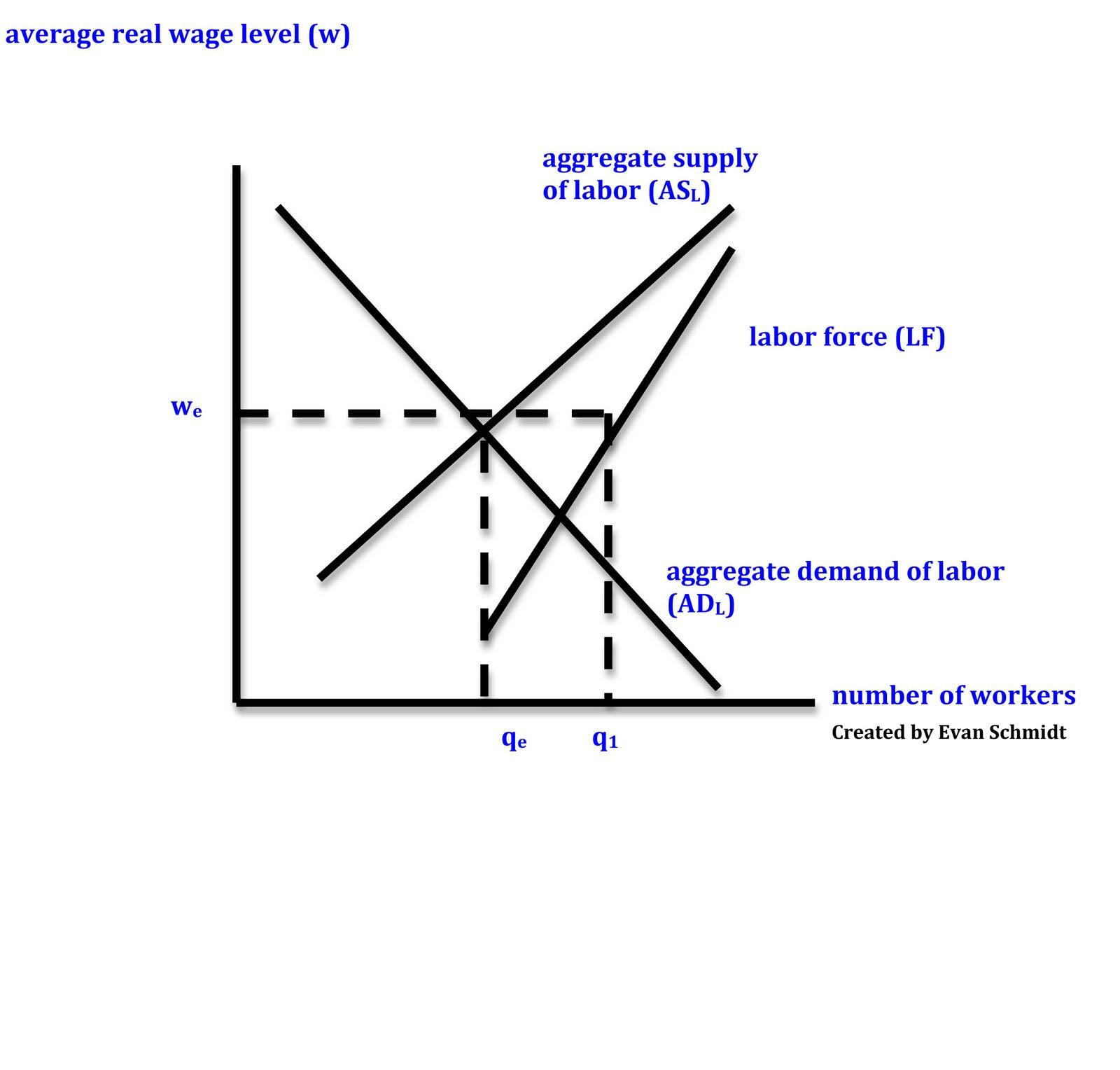 Equilibrium Unemployment Underemployment Equilibrium