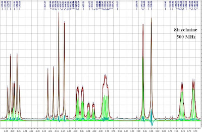 NMR Analysis, Processing and Prediction: Peak Shapes in NMR Spectroscopy