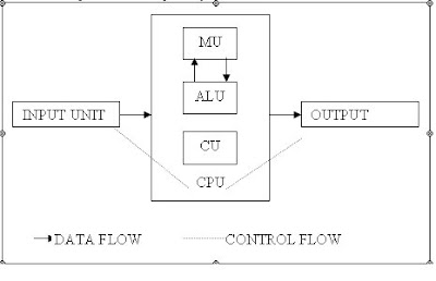 What Is Computer Explain With Block Diagram Fasco 9721 Motor Wiring Rupak Nepali Q Draw A Of Digital And Describe Each Component In Brief