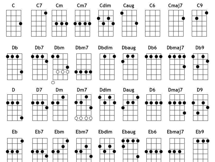 ukes ukuleles ukulele chord chart g c e a standard tuning. Black Bedroom Furniture Sets. Home Design Ideas