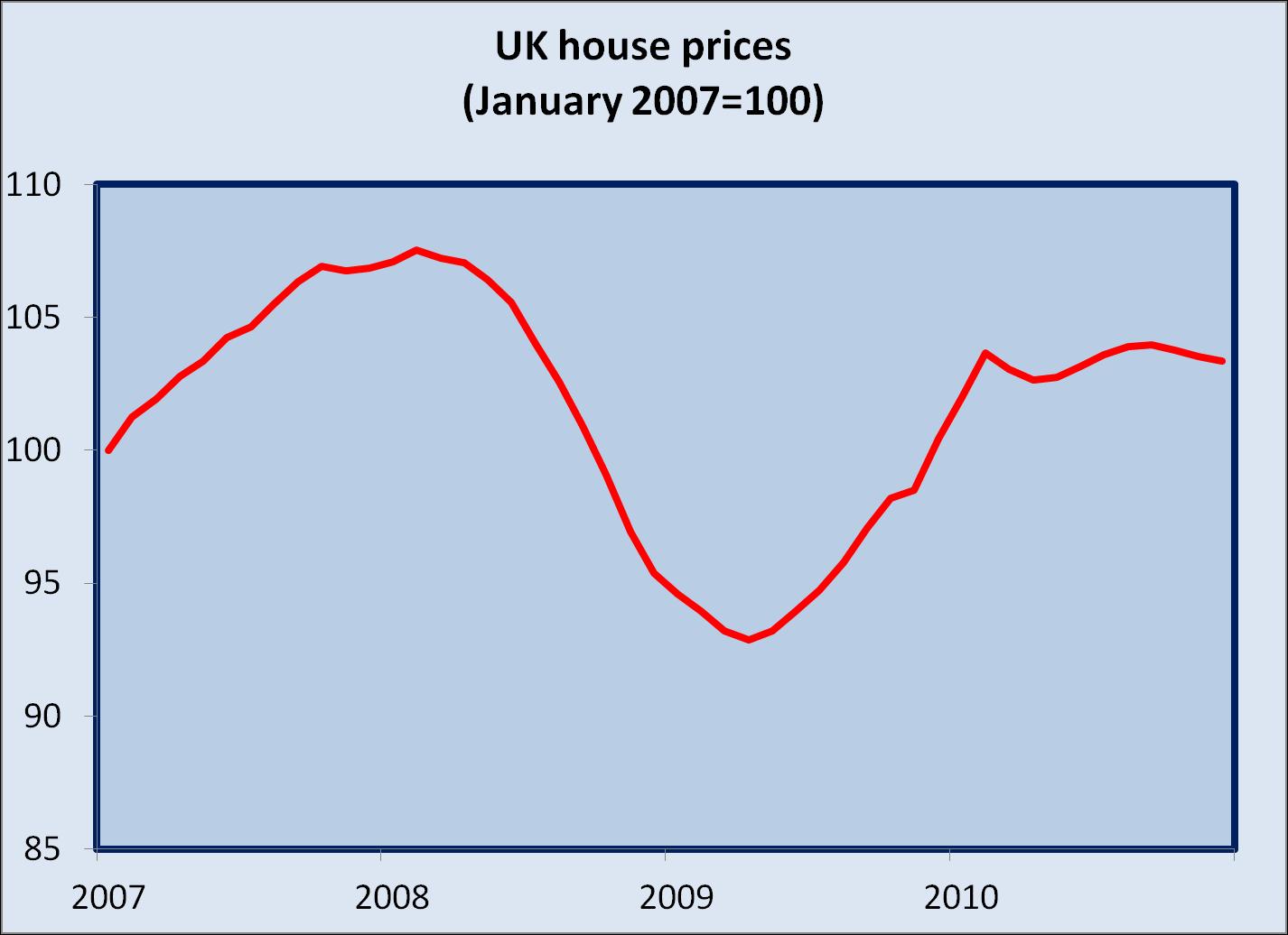 UK Bubble UK Economy: January 2011
