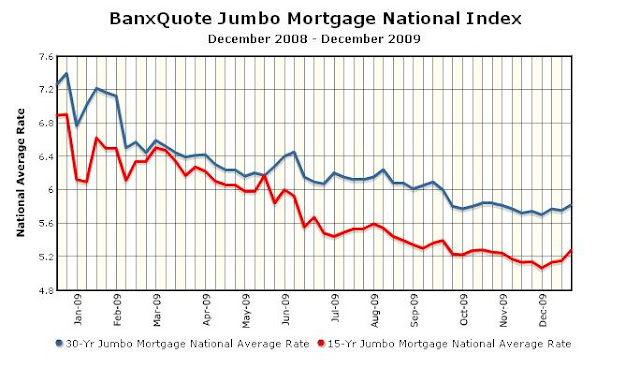 Thoughts of a Sensible Mortgage Banker: Interest Rate Forecast: Fixed Jumbo Loan Rates Higher in ...