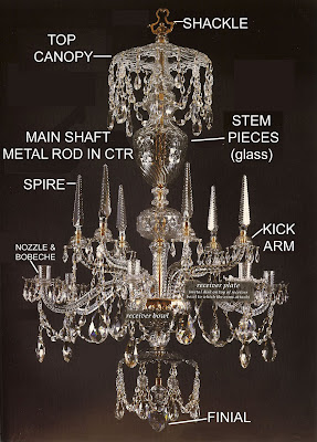 But Back To Chandeliers Here Are Two Charts Showing The Basic Terms Used Describe Chandelier Parts