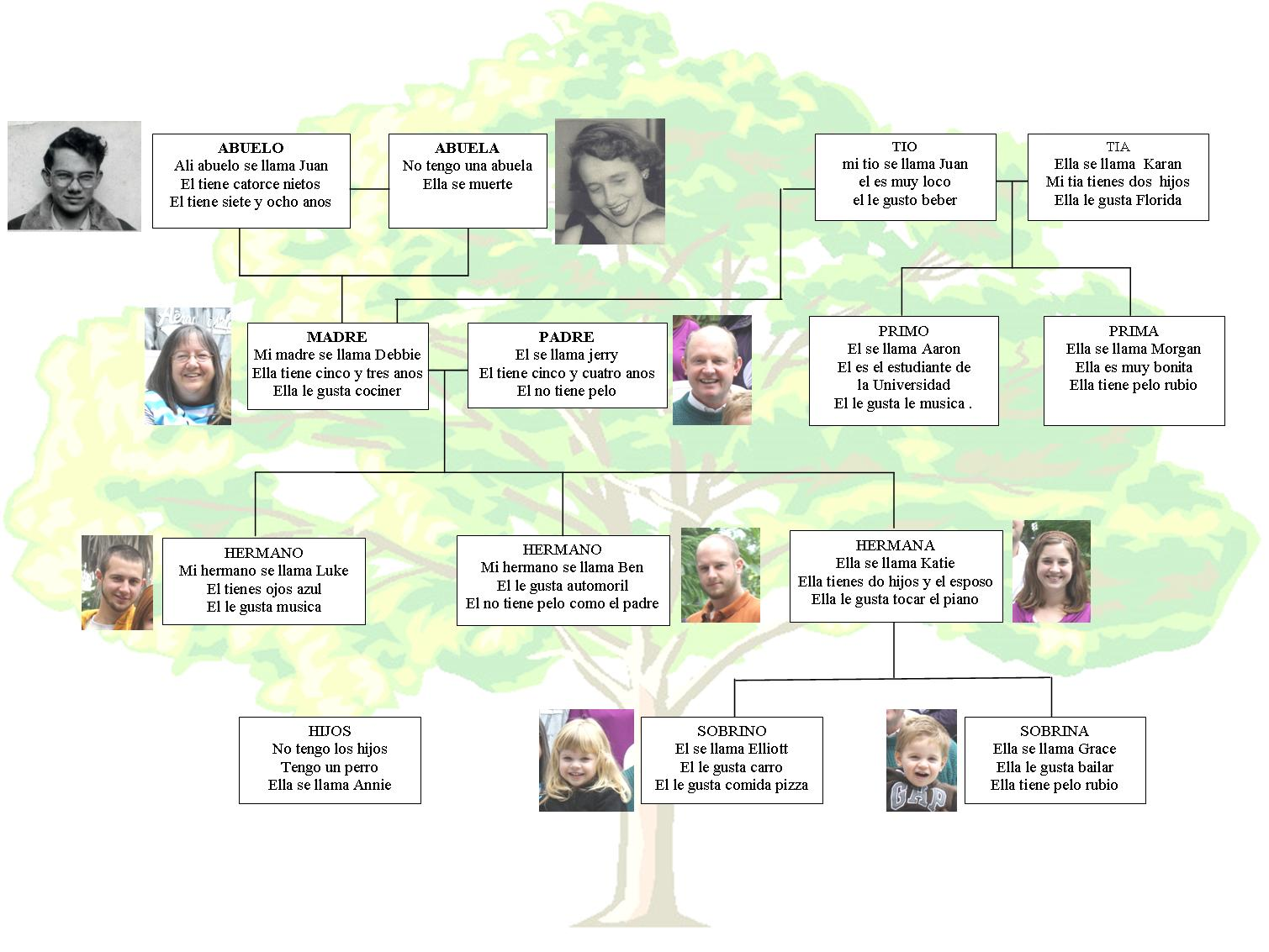 Examples Of Family Trees In Spanish
