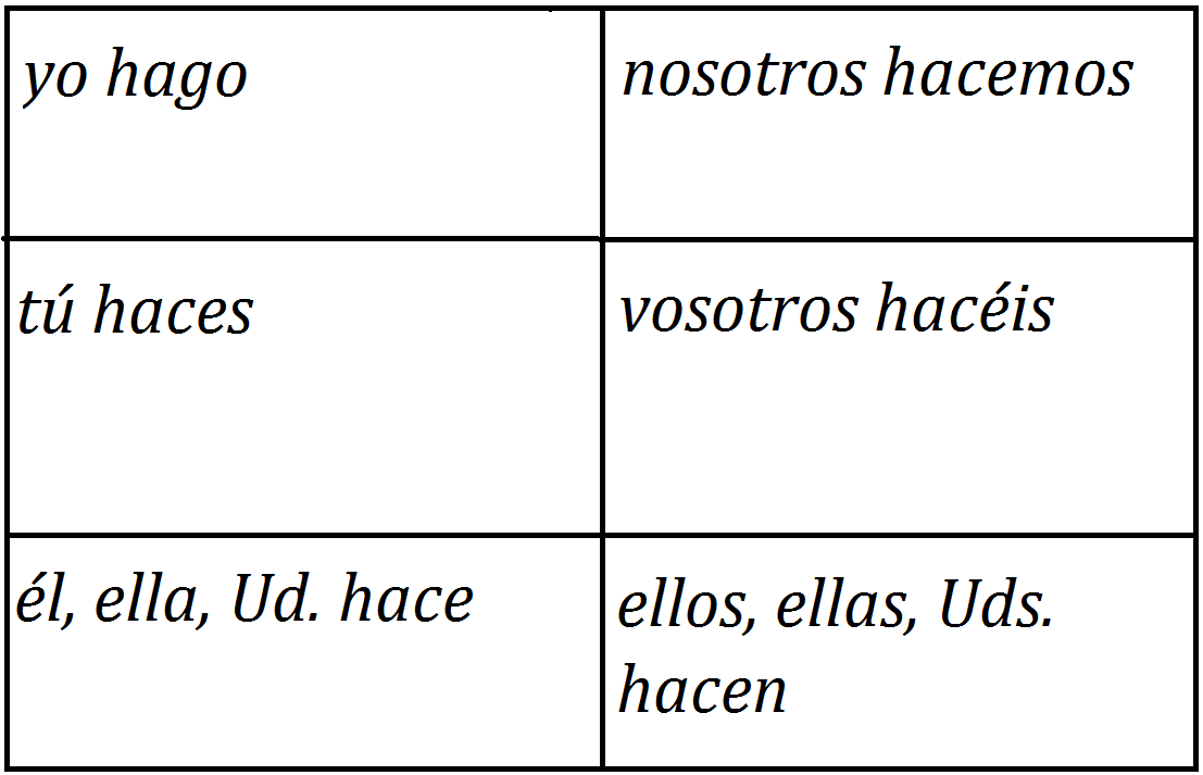 Below is the conjugation for verb hacer to do make also my spanish trainer rh onlinespanishresourcespot