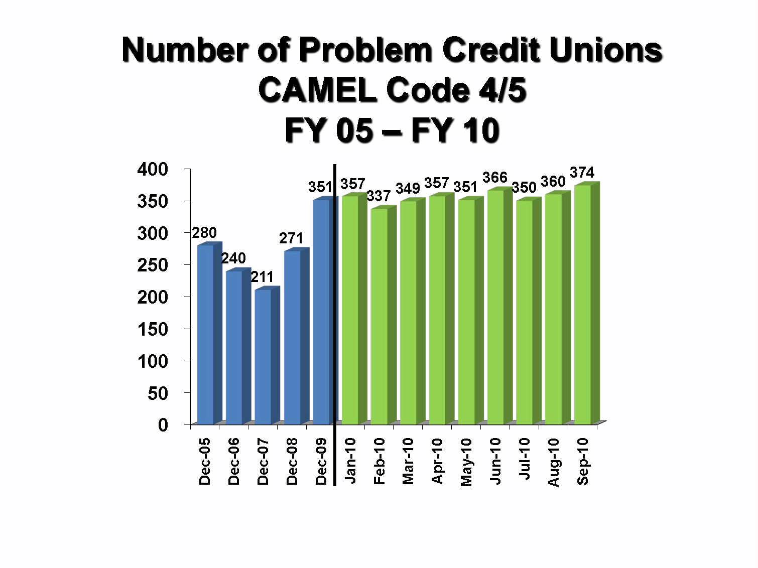 Keith Leggett's Credit Union Watch: 2010
