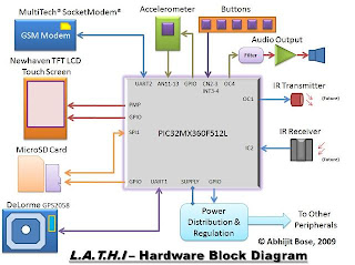 O Store Calibration And Reference Data For The Accelerometer IR Codes Future Use Graphic System Display Unit
