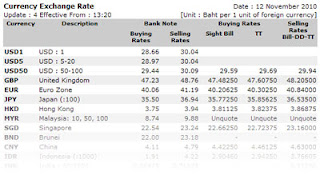 Centenary bank forex rates