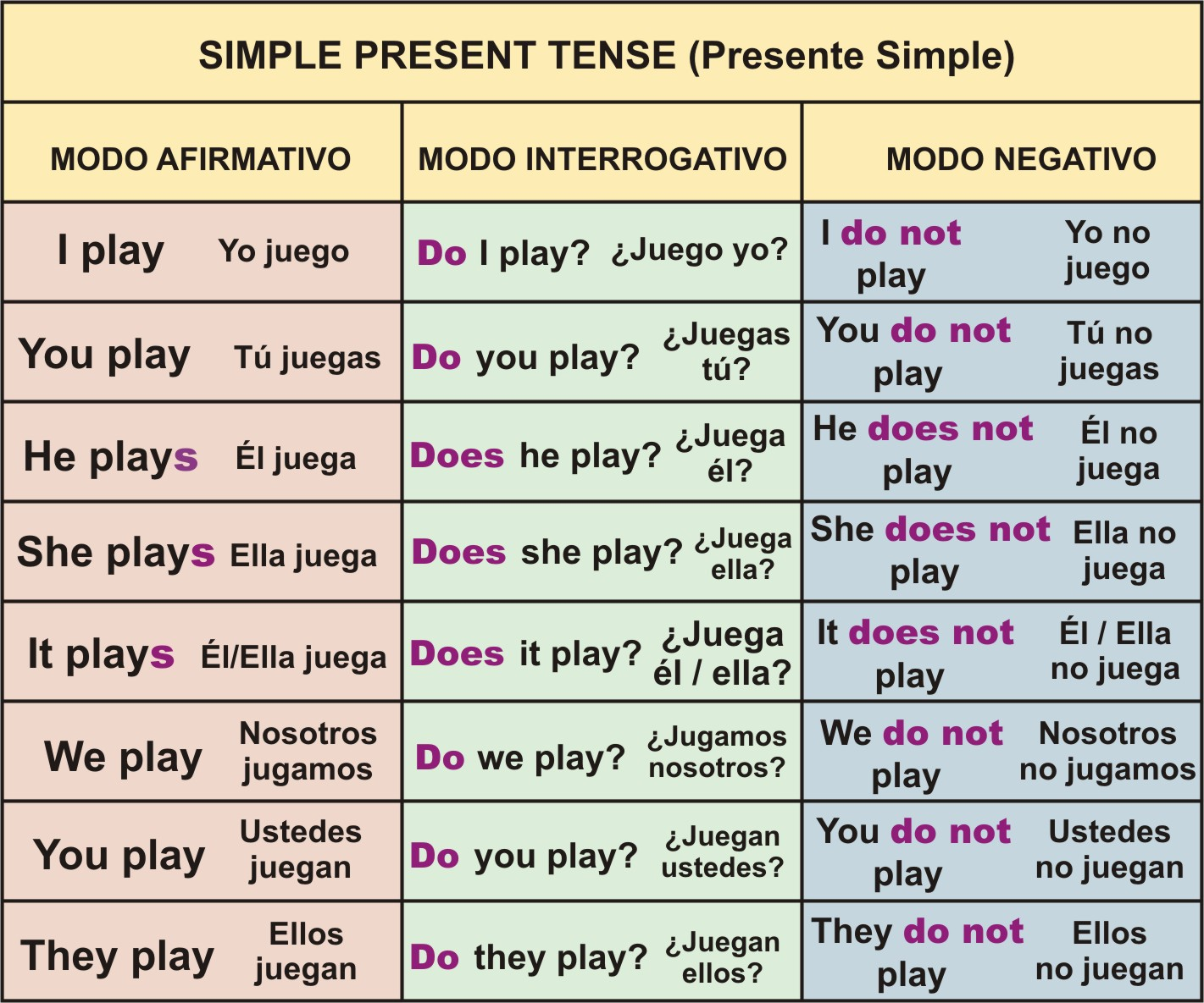 Reglas Gramaticales Y Uso De Los Tiempos En Ingles 1 1