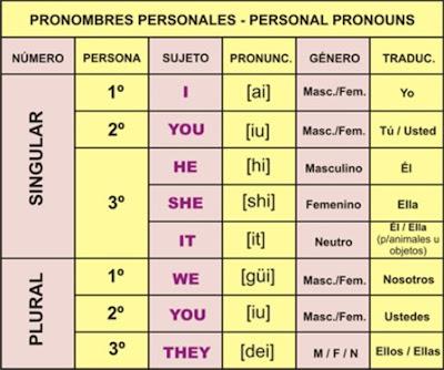 Pronombres personales sujeto en ingles y español