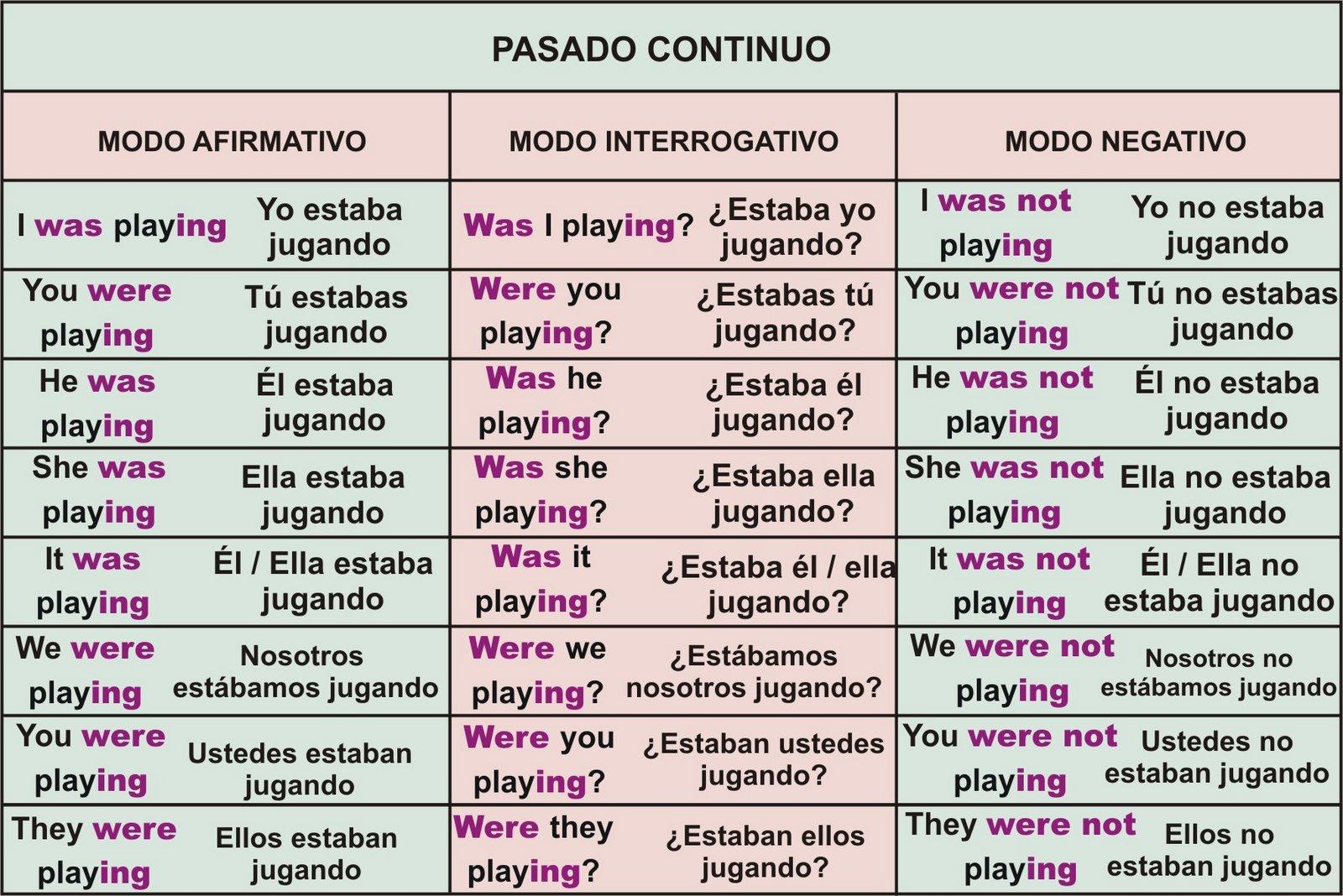 Ingles Past Simple Pasado Simple Amp Past Contiuous Pasado Continuo