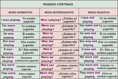 Pasado Continuo Past Continuous Aprender Inglés Fácil