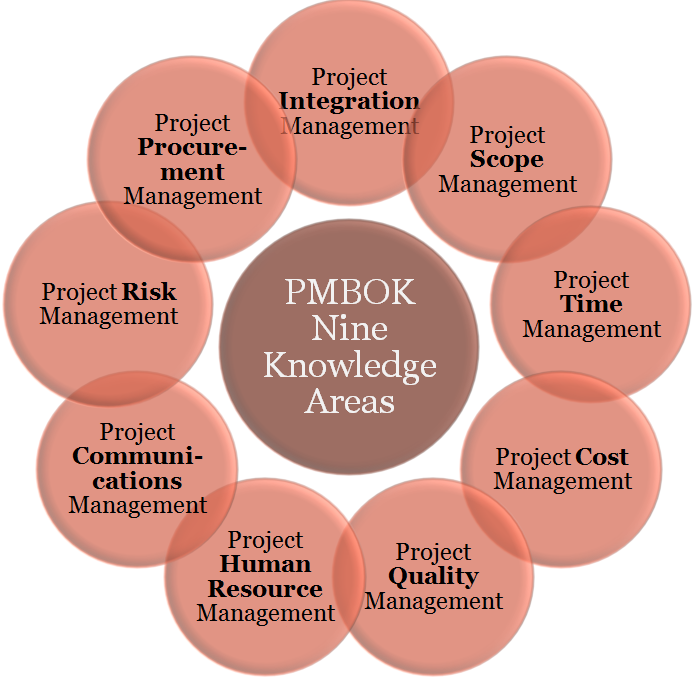 9 knowledge areas of project management