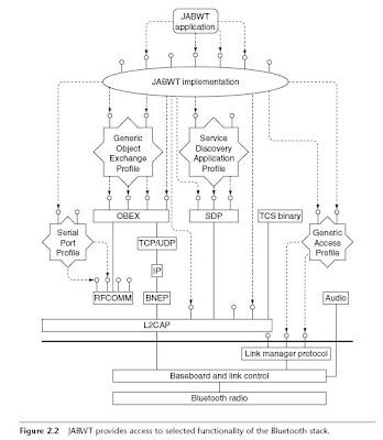Programming Stuff: Bluetooth Acronyms