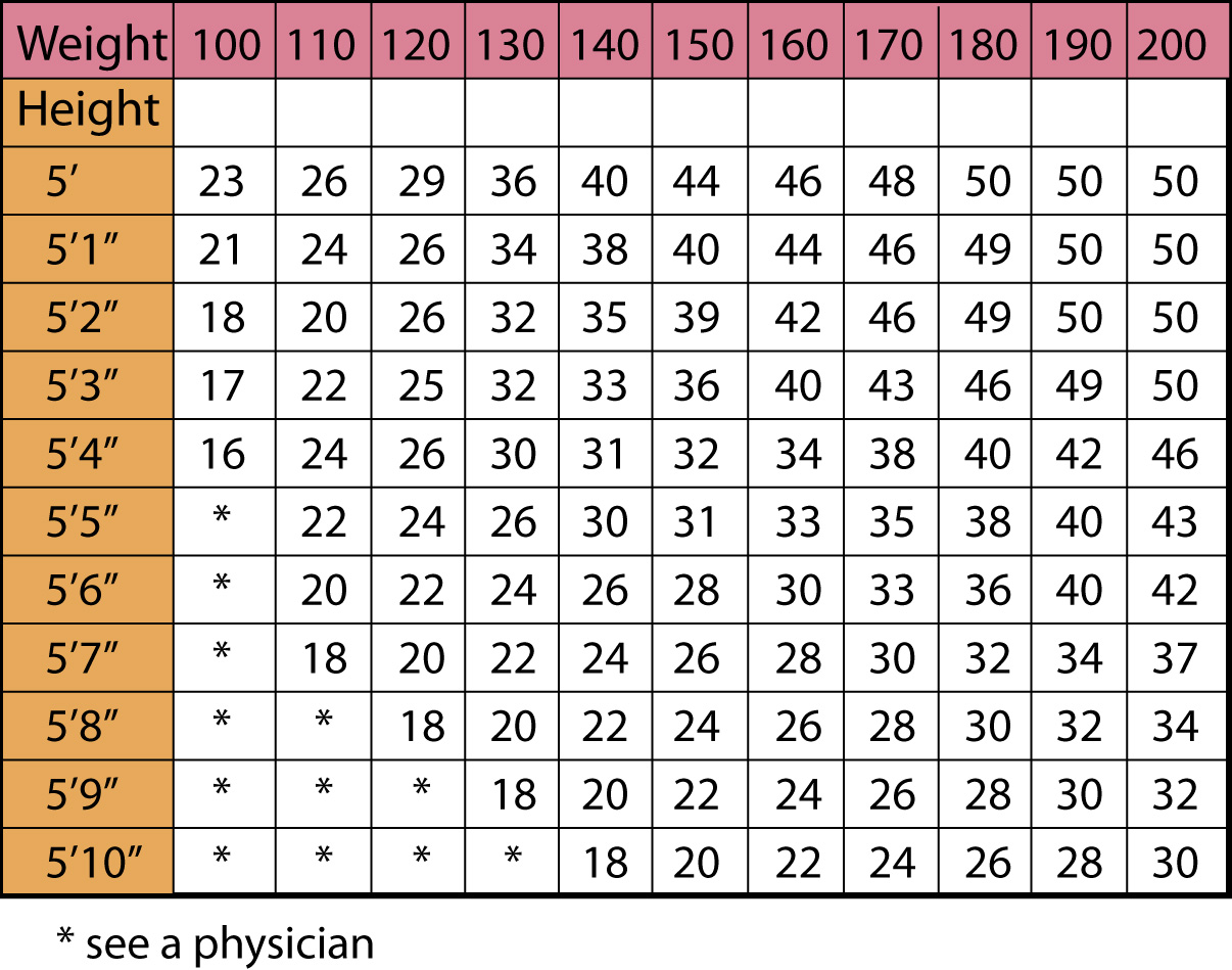 Information With Title Post Body Fat Chart For Men Caliper