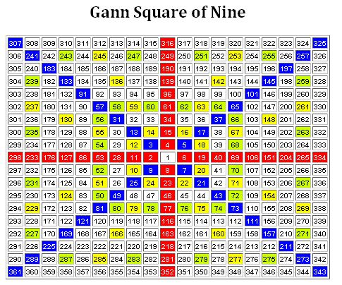 Gann Calculator - SHUBHLAXMI COMMODITY