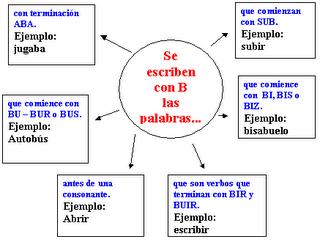 C i alenguaje reglas ortograficas for La b b