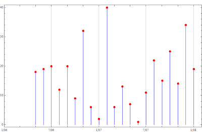 Lunchtime Playground: Fun with Mathematica: Tip: Counting Files by Date