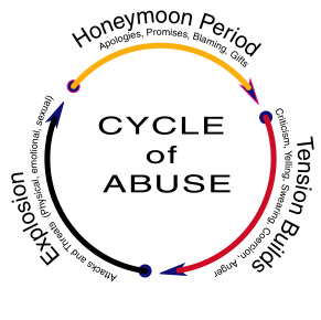 emotional cycle of abuse diagram winnebago wiring scottsdale karate teacher discuss the goshin