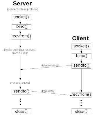 史丹利部落格: TCP/UDP Basic Flow