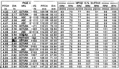NE-Stuff: Propeller charts