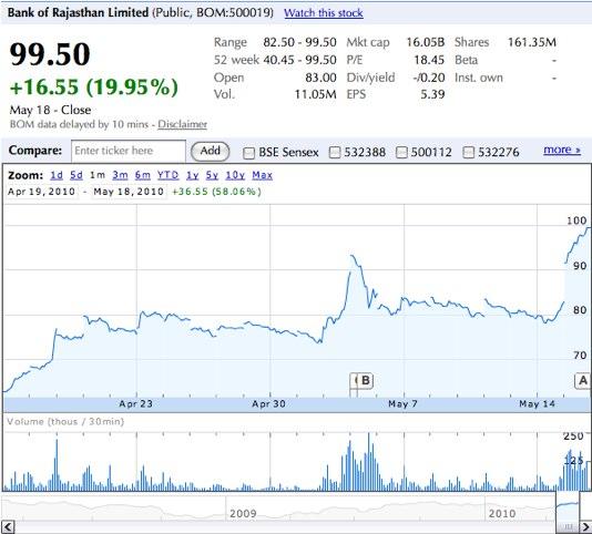 Google Finance Stock Market Quotes News: Aruninte Blog: ICICI Bank::Bank Of Rajasthan Merger Stock
