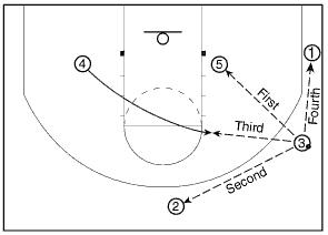 The Triangle Offense: Running the Offense