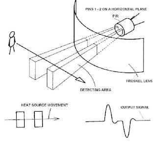 Siskom Untar: Cara Kerja Sensor PIR