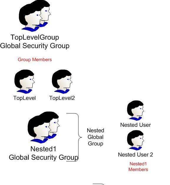 Find Nested Group Members ~ My blog about Active Directory