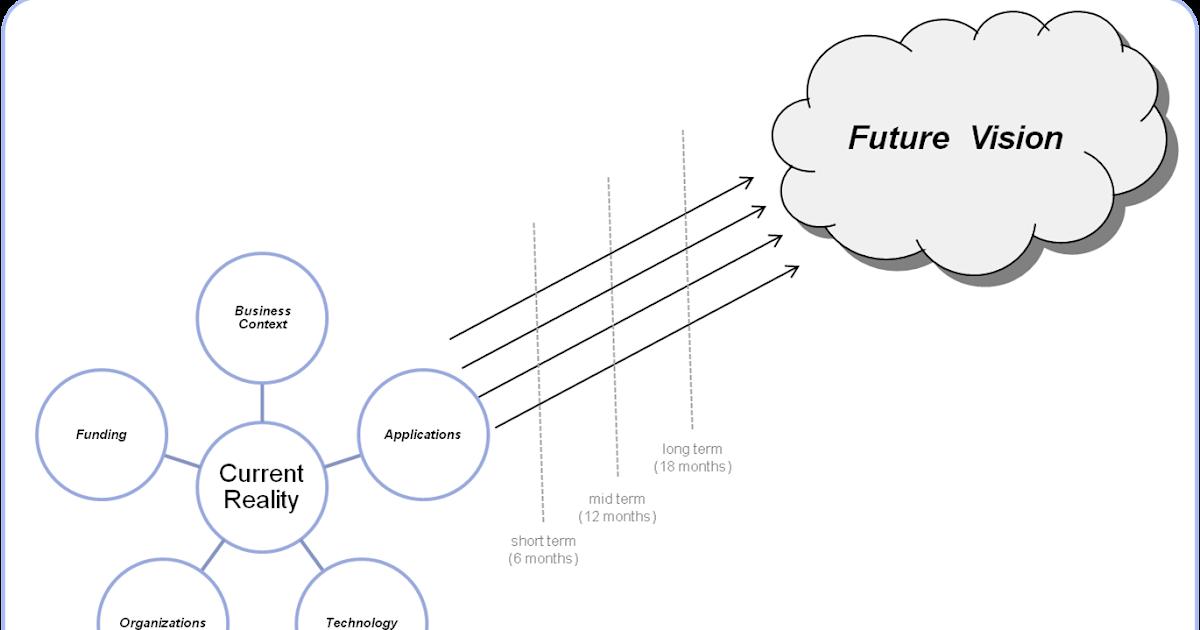 Enterprise Architecture of the Future: Enterprise
