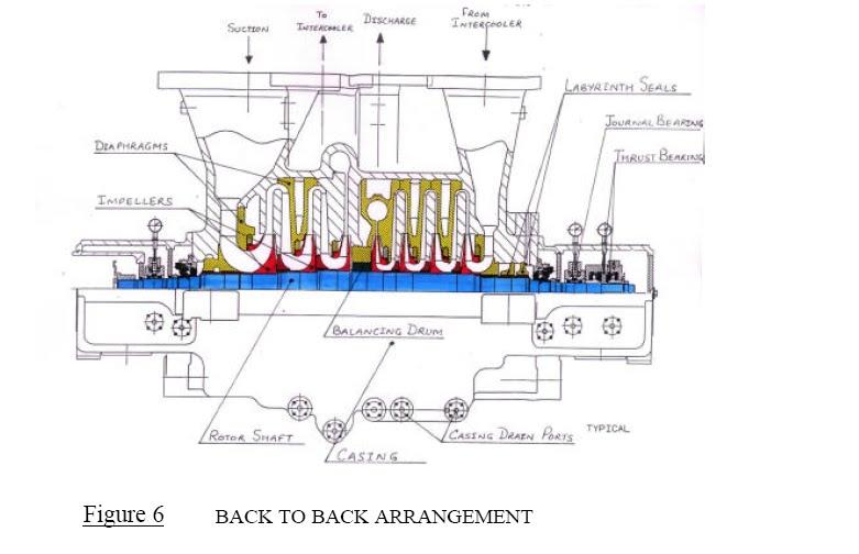 Sidestream Centrifugal Compressors Diagram Basic