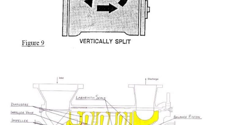 Vertically split (barrel type) centrifugal compressors