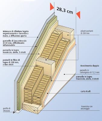 La Parete Esterna Delle Case Prefabbricate In Legno