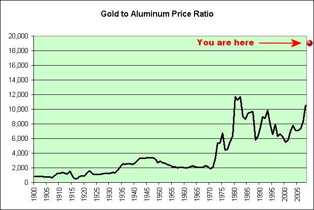 Gold To Aluminum Price Ratio