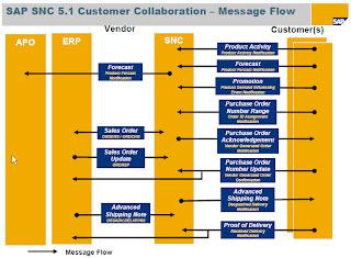 Sap Scm Apo Ibp Responsive Replenishment Complete Scenario