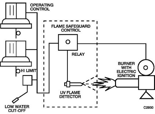 Flame Safe Guard System Betul Sungguh