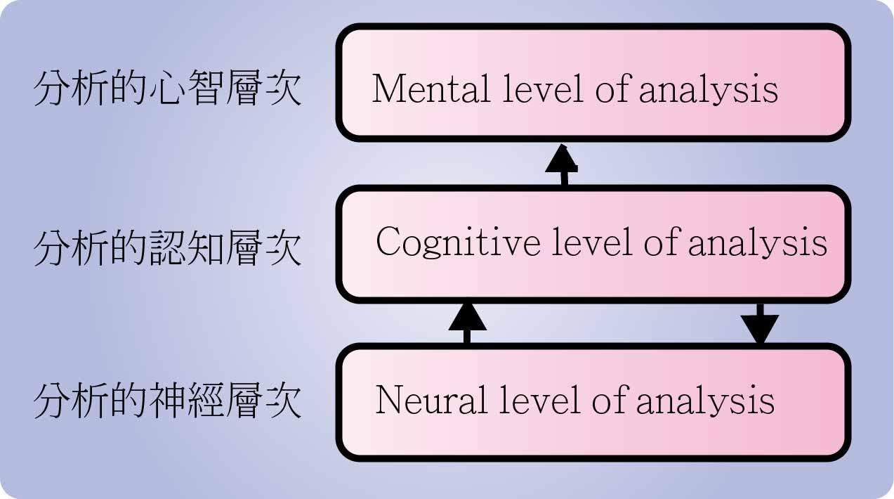 數位學習 eLearning 101: 從認知心理看e教材