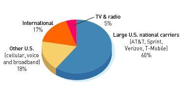 Who Leases Cell Phone Towers Pie Chart